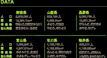[DATA]【新潟県】人口:2,305,098人/面積:12,584.1km2/     特産物:笹だんご、魚沼産コシヒカリ/郷土料理:五目おこわ、ちまき【山梨県】人口:835,165人/面積:4,465.0km2/特産物:ぶどう、信玄桃/     郷土料理:やこめ、ほうとう【長野県】人口:2,099,759人/面積:13,561.6km2/特産物:青りんご、信州そば/郷土料理:おやき、笹ずし【富山県】人口:1,093,247人/     面積:4,247.61km2/特産物:ホタルイカ、白エビ/郷土料理:かぶらずし、べっこう【石川県】人口:1,169,788人/面積:4,185.66km2/特産物:あんこと、五郎島金時/     郷土料理:じぶ煮、はす蒸し【福井県】人口:806,314人/面積:4,189.83km2/特産物:越前ガニ、水羊かん/郷土料理:いも赤飯、さばのなれずし