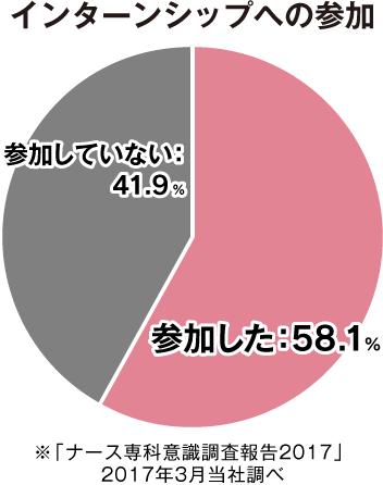 インターンシップへの参加 参加していない:41.9% 参加した:58.1% ※「ナース専科意識調査報告2017」2017年3月当社調べ