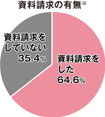資料請求の有無 資料請求をした64.6% 資料請求をしていない35.4%
