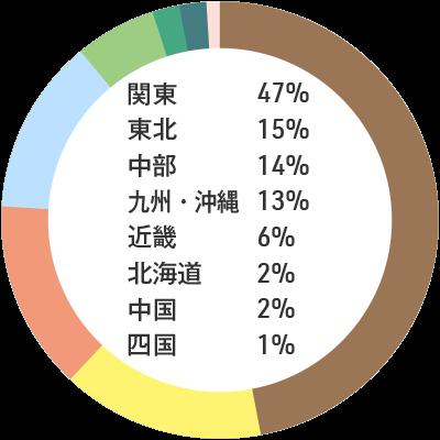 入職者の出身地内訳:関東47% 東北15% 中部14% 九州・沖縄13% 近畿6% 北海道2% 中国2% 四国1%