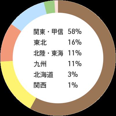 入職者の出身地内訳:関東・甲信58% 東北16% 北陸・東海11% 九州11% 北海道3% 関西1%
