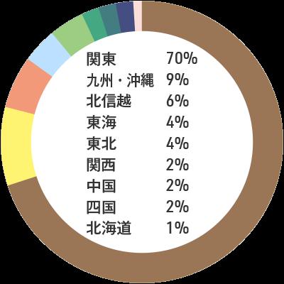 入職者の出身地内訳:関東70% 九州・沖縄9% 北信越6% 東海4% 東北4% 関西2% 中国2% 四国2% 北海道1%