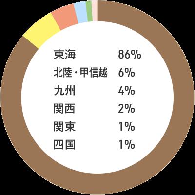 入職者の出身地内訳:東海86% 北陸・甲信越6% 九州4% 関西2% 関東1% 四国1%