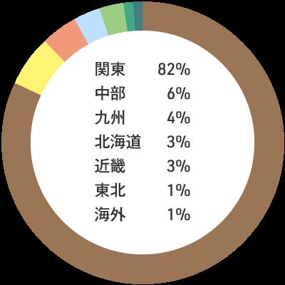 入職者の出身地内訳:関東82% 中部6% 九州4% 北海道3% 近畿3% 東北1% 海外1%