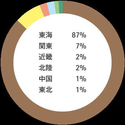 入職者の出身地内訳:東海87% 関東7% 近畿2% 北陸2% 中国1% 東北1%