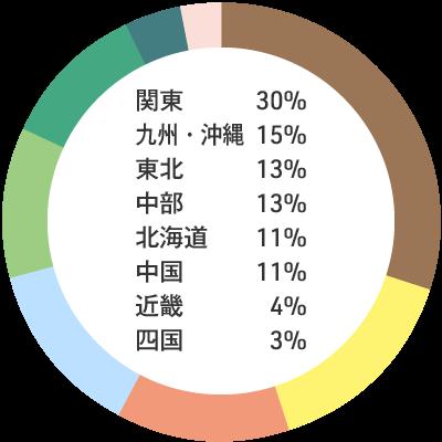 入職者の出身地内訳: 関東30% 九州・沖縄15% 東北13% 中部13% 北海道11% 中国11% 近畿4% 四国3%