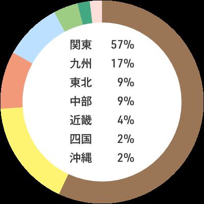 入職者の出身地内訳:関東57% 九州17% 東北9% 中部9% 近畿4% 四国2% 沖縄2%