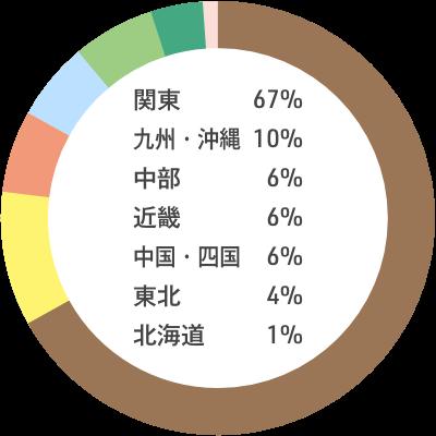 入職者の出身地内訳:関東67% 九州・沖縄10% 中部6% 近畿6% 中国・四国6% 東北4% 北海道 1%