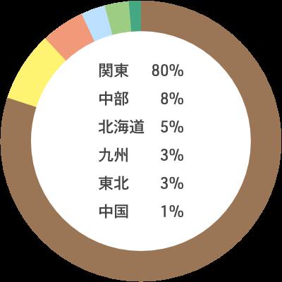 入職者の出身地内訳:関東80% 中部8% 北海道5% 九州3% 東北3% 中国1%