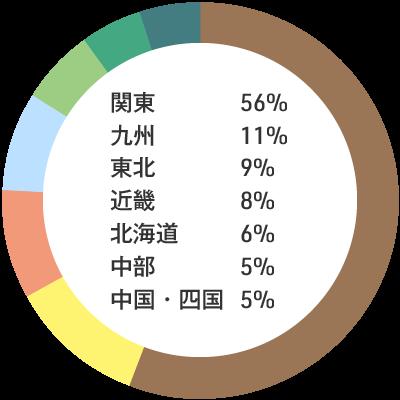 入職者の出身地内訳:関東56% 九州11% 東北9% 近畿8% 北海道6% 中部5% 中国・四国5%