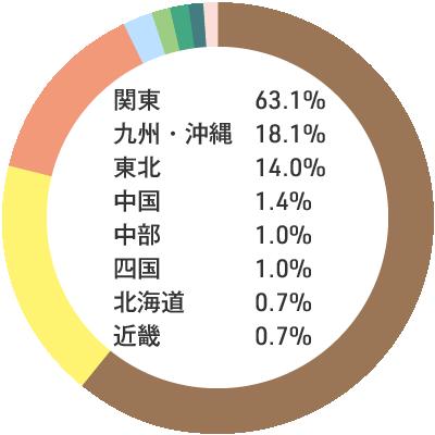 入職者の出身地内訳:関東63.1% 九州・沖縄18.1% 東北14.0% 中国1.4% 中部1.0% 四国1.0% 北海道0.7% 近畿0.7%