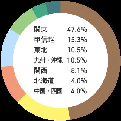 入職者の出身地内訳:関東47.6% 甲信越15.3% 東北10.5% 九州・沖縄10.5% 関西8.1% 北海道4.0% 中国・四国4.0%