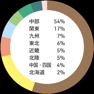 入職者の出身地内訳:中部54% 関東17% 九州7% 東北6% 近畿5% 北陸5% 中国・四国4% 北海道2%