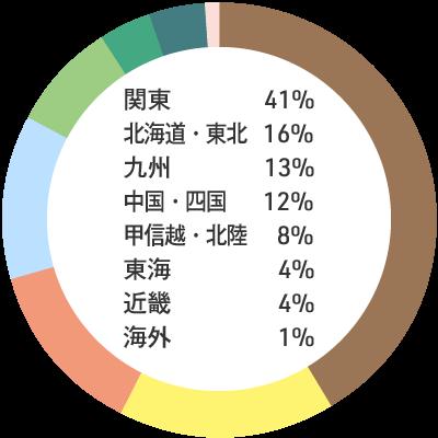 入職者の出身地内訳:関東41% 北海道・東北16% 九州13% 中国・四国12% 甲信越・北陸8% 東海4% 近畿4% 海外1%