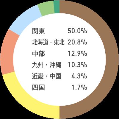 入職者の出身地内訳:関東50.0% 北海道・東北20.8% 中部12.9% 九州・沖縄10.3% 近畿・中国4.3% 四国1.7%