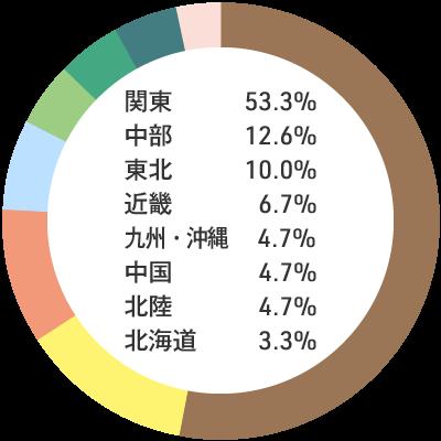 入職者の出身地内訳:関東53.3% 中部12.6% 東北10.0% 近畿6.7% 九州・沖縄4.7% 中国4.7% 北陸4.7% 北海道3.3%