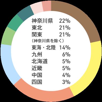入職者の出身地内訳:神奈川県22% 東北21% 関東(神奈川県を除く)21% 東海・北陸14% 九州6% 北海道5% 近畿5% 中国4% 四国3%