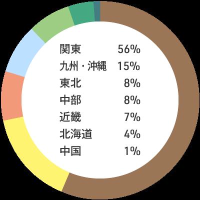入職者の出身地内訳:関東56% 九州・沖縄15% 東北8% 中部8% 近畿7% 北海道4% 中国1%