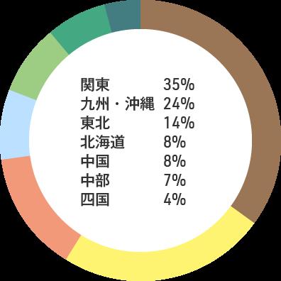 入職者の出身地内訳: 関東35% 九州・沖縄24% 東北14% 北海道8% 中国8% 中部7% 四国4%