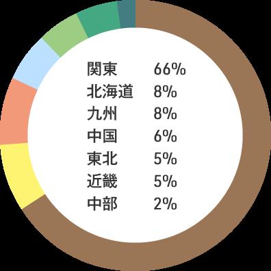 入職者の出身地内訳:関東66% 北海道8% 九州8% 中国6% 東北5% 近畿5% 中部2%