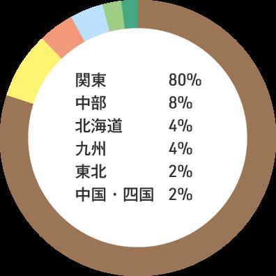 入職者の出身地内訳:関東80% 中部8% 北海道4% 九州4% 東北2% 中国・四国2%