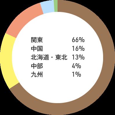 入職者の出身地内訳:関東66% 中国16% 北海道・東北13% 中部4% 九州1%