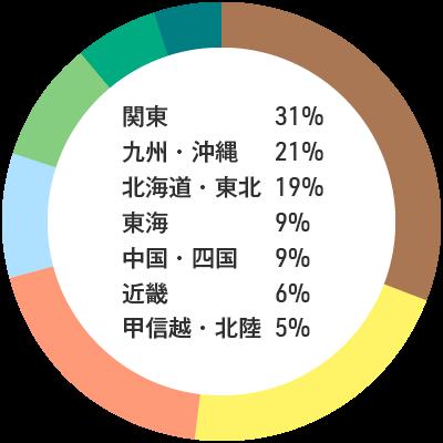 入職者の出身地内訳:関東31% 九州・沖縄21% 北海道・東北19% 東海9% 中国・四国9% 近畿6% 甲信越・北陸5%