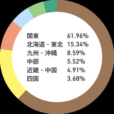 入職者の出身地内訳:関東61.96% 北海道・東北15.34% 九州・沖縄8.59% 中部5.52% 近畿・中国4.91% 四国3.68%