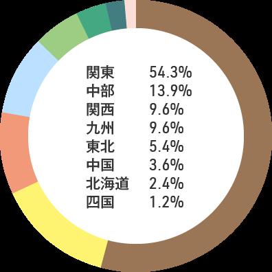 2020年入職の当院ナース:関東54.3% 中部13.9% 関西9.6% 九州9.6% 東北5.4% 中国3.6% 北海道2.4% 四国1.2%
