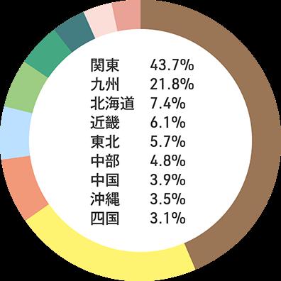 入職者の出身地内訳:関東43.70% 九州21.80% 北海道7.40% 近畿6.10% 東北5.70% 中部4.80% 中国3.90% 沖縄3.50% 四国3.10%