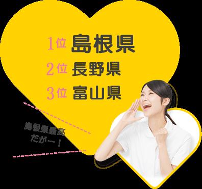 人口あたりの助産師が多い都道府県は?1位島根県、2位長野県、3位富山県