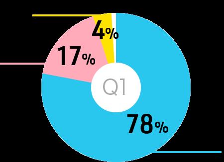 円グラフ:合同就職説明会に参加するのは何回目ですか?初めて78%2回目17%3回以上4%