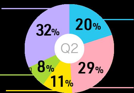 円グラフ:合同説明会には何人で参加しましたか?1人で参加20%2人で参加29%3人で参加11%4人で参加8%5人以上で参加32%