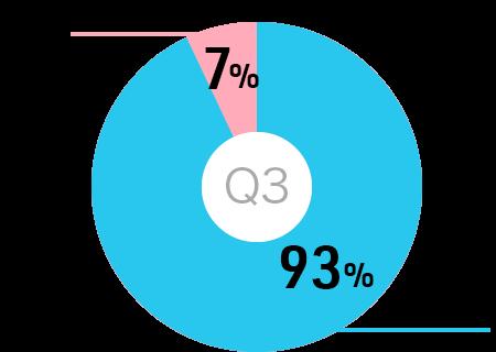 円グラフ:合同就職説明会に参加して、就職したい病院は見つかりましたか?はい93%いいえ7%