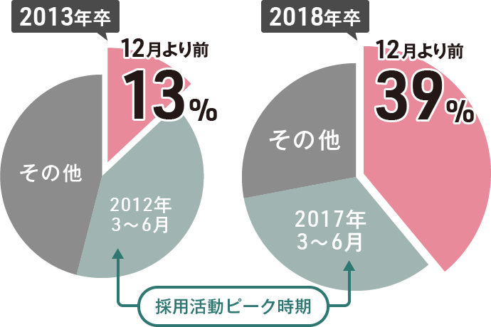 2013年卒12月より前13%、2018年卒12月より前39%